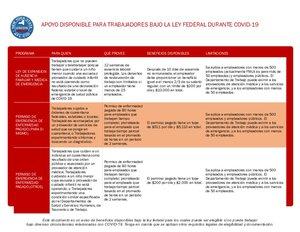 Federal Benefit Grid